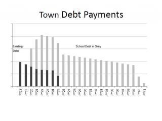 Financial Overview Debt Schedule