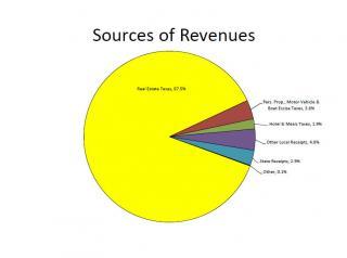Financial Overview - Revenue sources