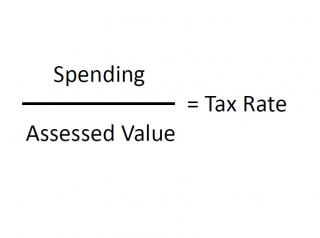Financial Overview  - Tax rate formula