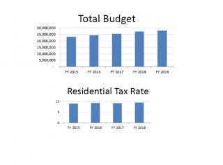 Financial Overview - Budget and tax rate history
