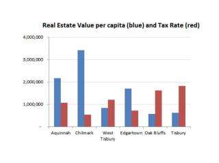 ncial Overview - Island Town Real Estate and Tax Rate