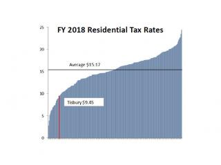 Financial Overview - all MA town tax rates